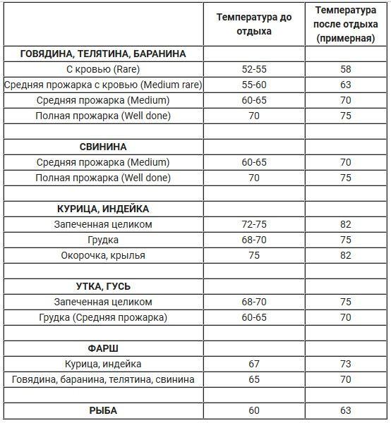 Таблица температур приготовления